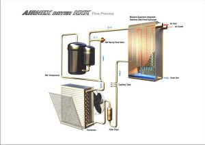 Air Dryer heat exchanger extended warranty by Artic Driers